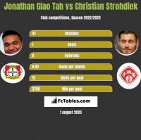 Jonathan Glao Tah vs Christian Strohdiek h2h player stats