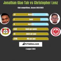 Jonathan Glao Tah vs Christopher Lenz h2h player stats