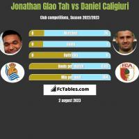 Jonathan Glao Tah vs Daniel Caligiuri h2h player stats