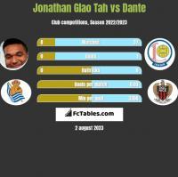 Jonathan Glao Tah vs Dante h2h player stats