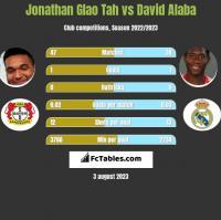 Jonathan Glao Tah vs David Alaba h2h player stats