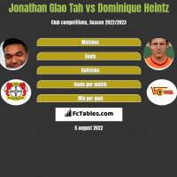 Jonathan Glao Tah vs Dominique Heintz h2h player stats