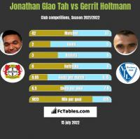 Jonathan Glao Tah vs Gerrit Holtmann h2h player stats