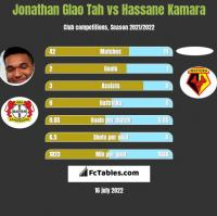 Jonathan Glao Tah vs Hassane Kamara h2h player stats