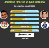 Jonathan Glao Tah vs Ivan Marcano h2h player stats