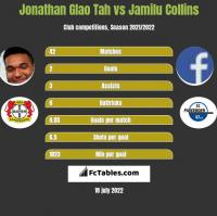 Jonathan Glao Tah vs Jamilu Collins h2h player stats