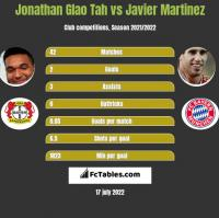 Jonathan Glao Tah vs Javier Martinez h2h player stats