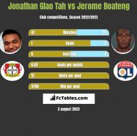 Jonathan Glao Tah vs Jerome Boateng h2h player stats