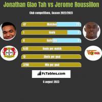 Jonathan Glao Tah vs Jerome Roussillon h2h player stats