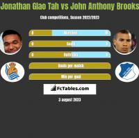 Jonathan Glao Tah vs John Anthony Brooks h2h player stats