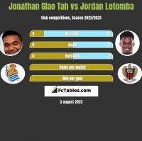 Jonathan Glao Tah vs Jordan Lotomba h2h player stats