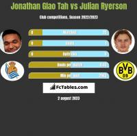 Jonathan Glao Tah vs Julian Ryerson h2h player stats