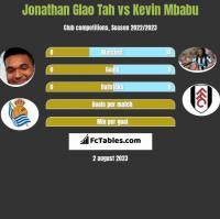 Jonathan Glao Tah vs Kevin Mbabu h2h player stats