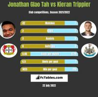 Jonathan Glao Tah vs Kieran Trippier h2h player stats