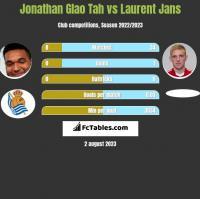 Jonathan Glao Tah vs Laurent Jans h2h player stats