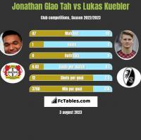 Jonathan Glao Tah vs Lukas Kuebler h2h player stats