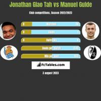 Jonathan Glao Tah vs Manuel Gulde h2h player stats
