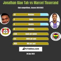 Jonathan Glao Tah vs Marcel Tisserand h2h player stats