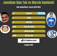 Jonathan Glao Tah vs Marcin Kaminski h2h player stats