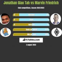 Jonathan Glao Tah vs Marvin Friedrich h2h player stats