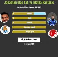 Jonathan Glao Tah vs Matija Nastasić h2h player stats