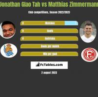 Jonathan Glao Tah vs Matthias Zimmermann h2h player stats