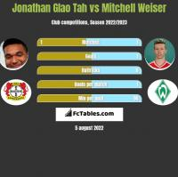 Jonathan Glao Tah vs Mitchell Weiser h2h player stats