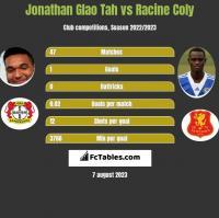 Jonathan Glao Tah vs Racine Coly h2h player stats