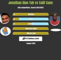 Jonathan Glao Tah vs Salif Sane h2h player stats