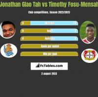 Jonathan Glao Tah vs Timothy Fosu-Mensah h2h player stats
