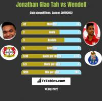 Jonathan Glao Tah vs Wendell h2h player stats