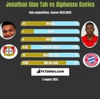 Jonathan Glao Tah vs Alphonso Davies h2h player stats