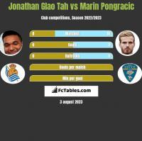 Jonathan Glao Tah vs Marin Pongracic h2h player stats