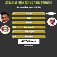 Jonathan Glao Tah vs Andy Pelmard h2h player stats