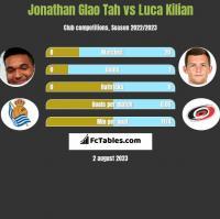 Jonathan Glao Tah vs Luca Kilian h2h player stats