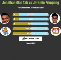 Jonathan Glao Tah vs Jeremie Frimpong h2h player stats