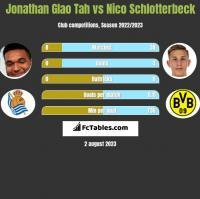 Jonathan Glao Tah vs Nico Schlotterbeck h2h player stats