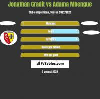 Jonathan Gradit vs Adama Mbengue h2h player stats