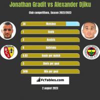 Jonathan Gradit vs Alexander Djiku h2h player stats