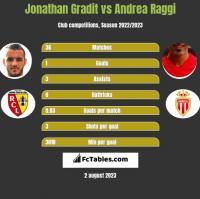 Jonathan Gradit vs Andrea Raggi h2h player stats