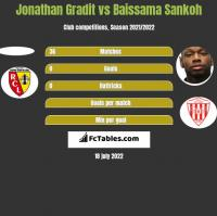 Jonathan Gradit vs Baissama Sankoh h2h player stats