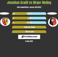 Jonathan Gradit vs Birger Meling h2h player stats