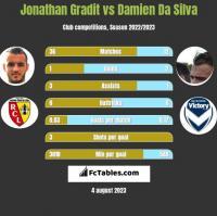 Jonathan Gradit vs Damien Da Silva h2h player stats