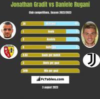 Jonathan Gradit vs Daniele Rugani h2h player stats