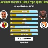 Jonathan Gradit vs Elhadji Pape Djibril Diaw h2h player stats