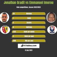 Jonathan Gradit vs Emmanuel Imorou h2h player stats