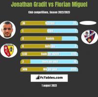 Jonathan Gradit vs Florian Miguel h2h player stats