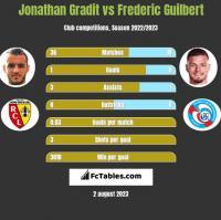 Jonathan Gradit vs Frederic Guilbert h2h player stats