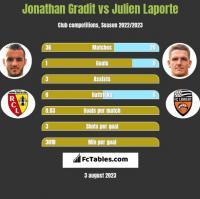 Jonathan Gradit vs Julien Laporte h2h player stats