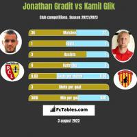 Jonathan Gradit vs Kamil Glik h2h player stats